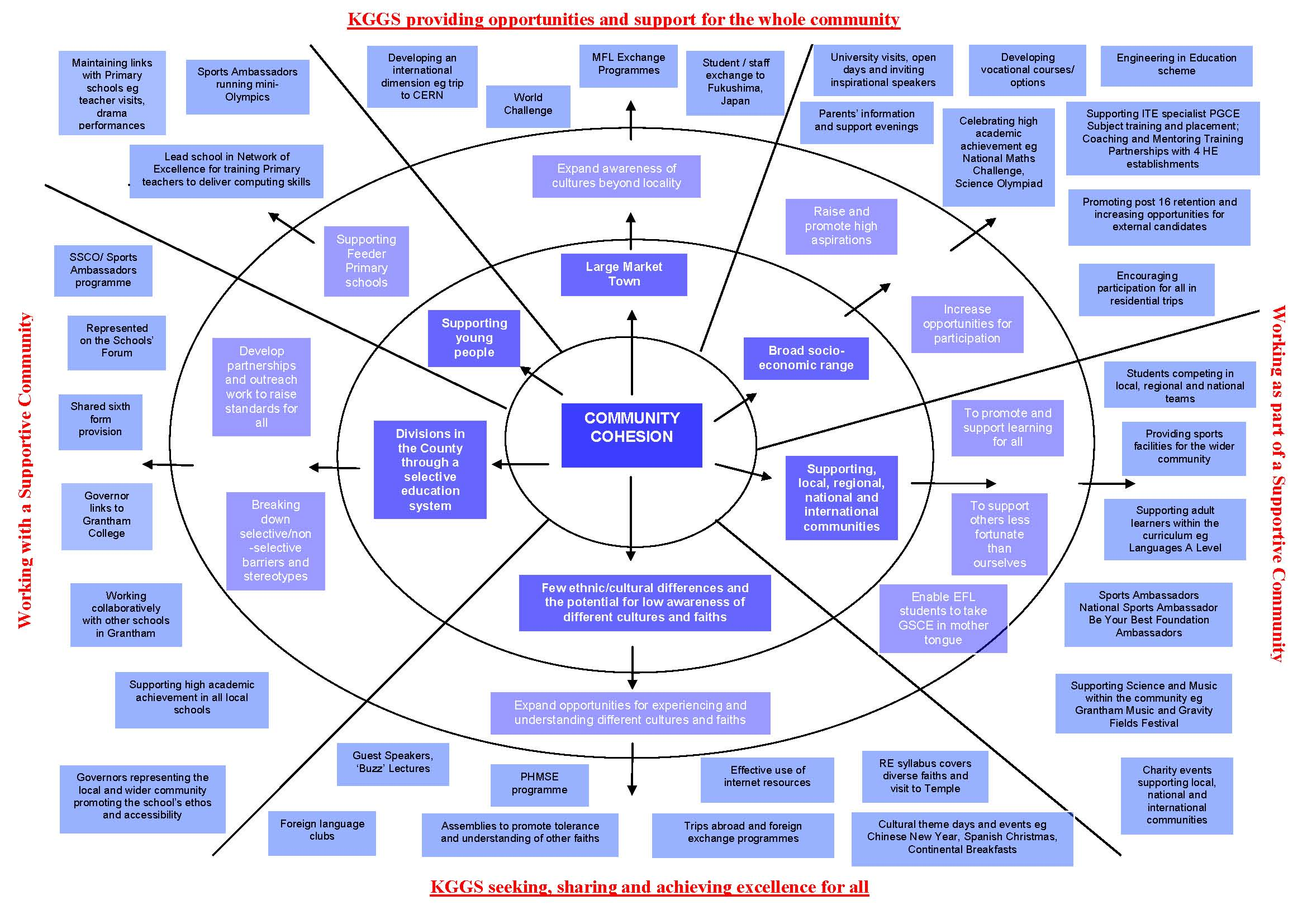 Community Cohesion diagram